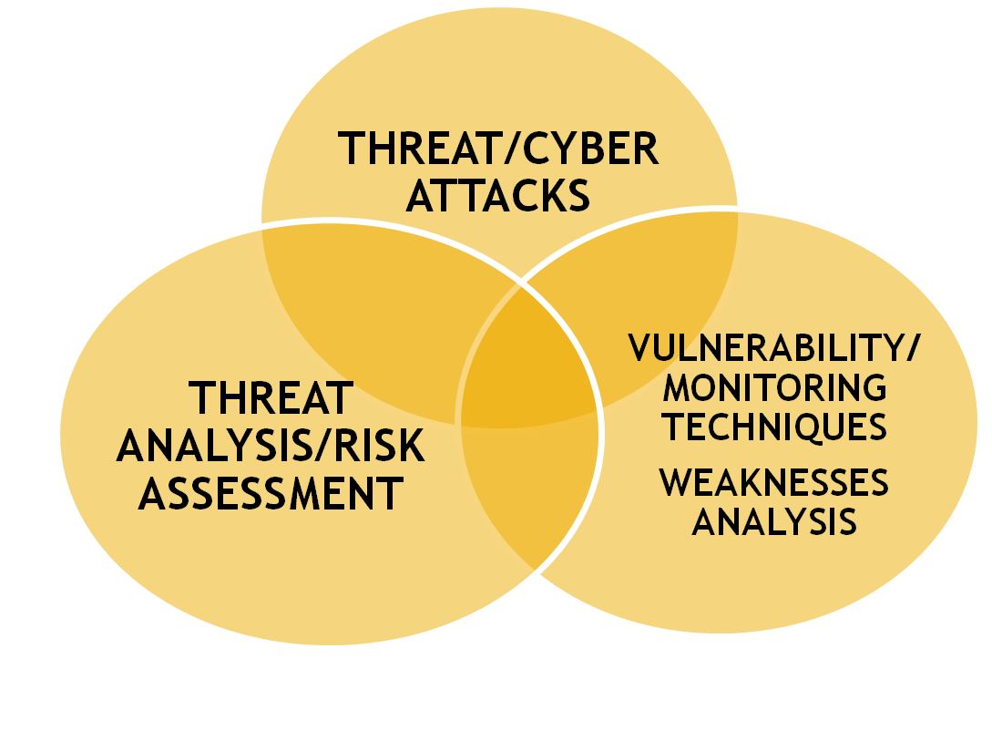 Degree choices cyber threat smart