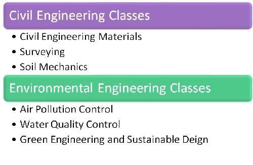 Civil engineering vs. environmental engineering