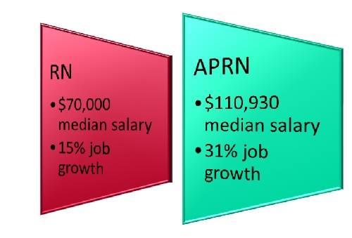MSN vs. BSN