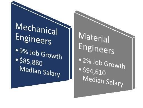 Mechanical engineering vs. materials engineering
