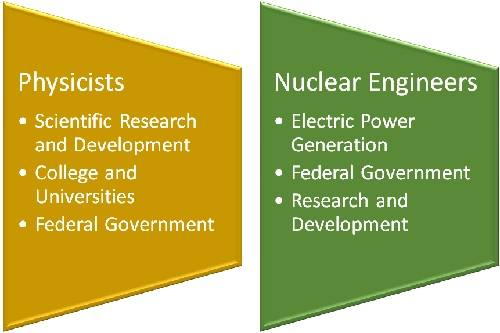 Nuclear engineer vs. nuclear physicist