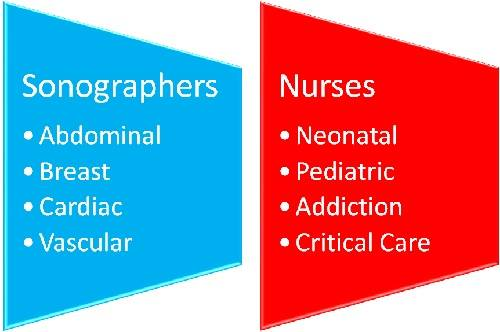 Nursing vs. Sonography