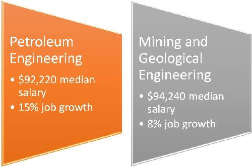 Petroleum engineering vs. Mining and Geological Engineering