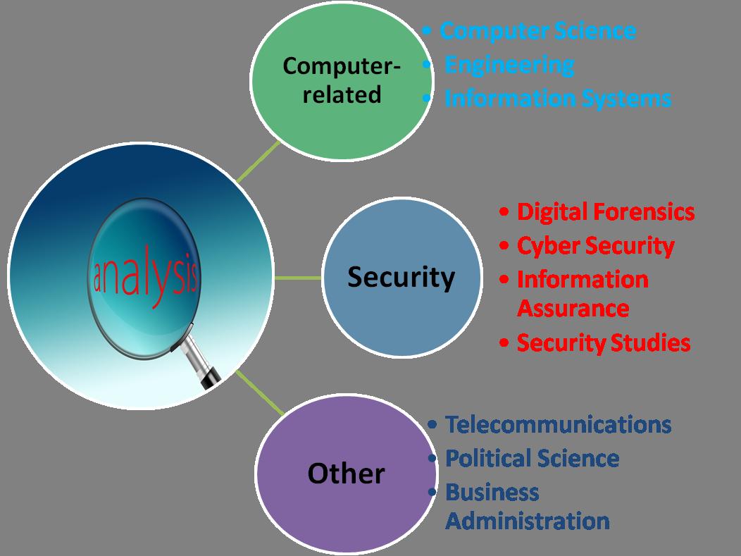 cyber threat smart