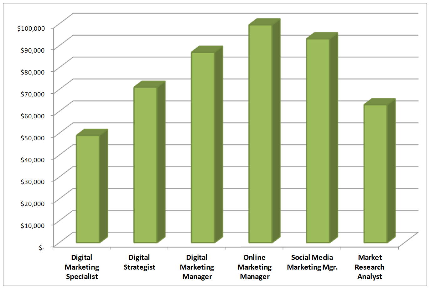 digital market pay chart