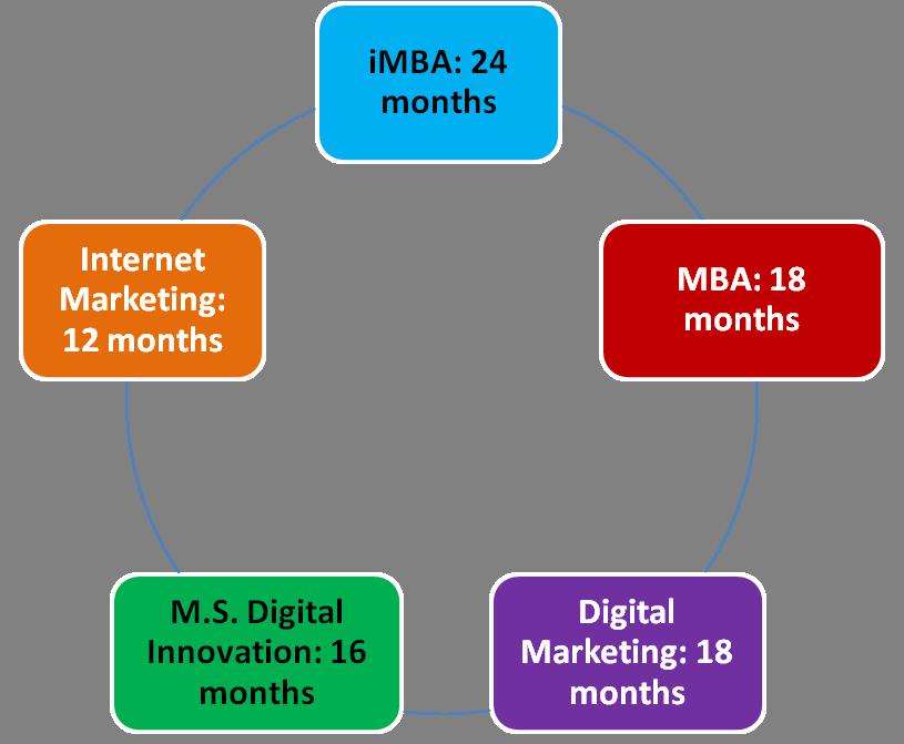 digital marketing masters time