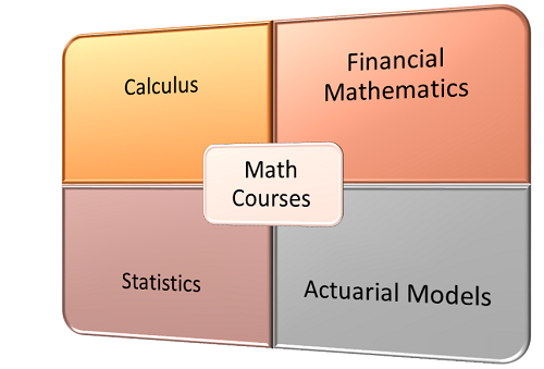 What Classes Will I Have to Take for a Degree in Actuarial Science?