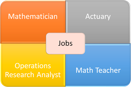 What Kind of Job Can You Get With a Degree in Math?