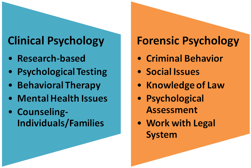 What Is The Benefit Of A Degree In Clinical Psychology Vs Forensic Psychology