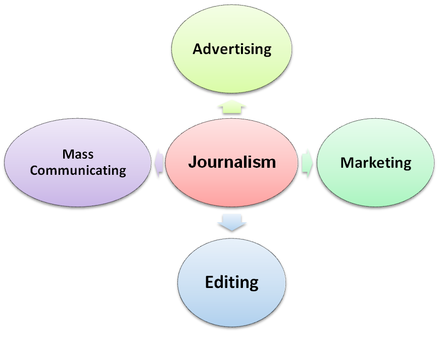 journalism smart