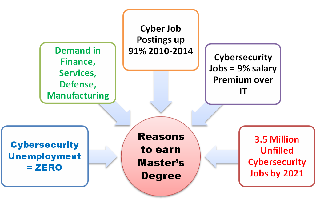 masters cyber smart