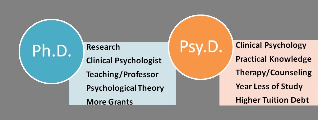 phd vs psyd