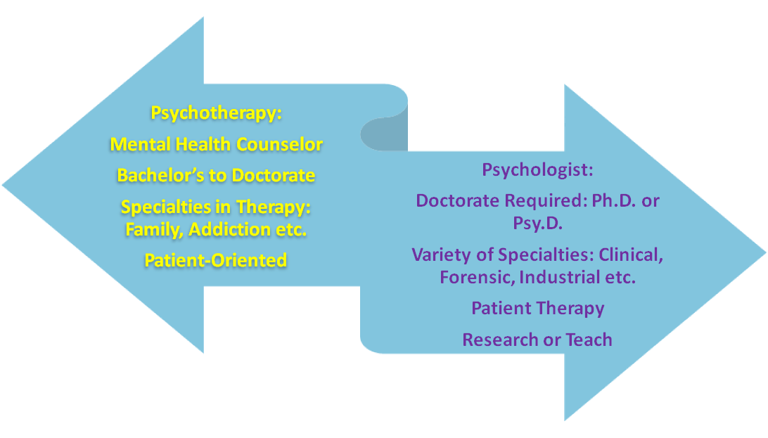 psych vs therapy