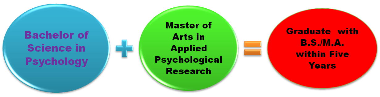 research psych