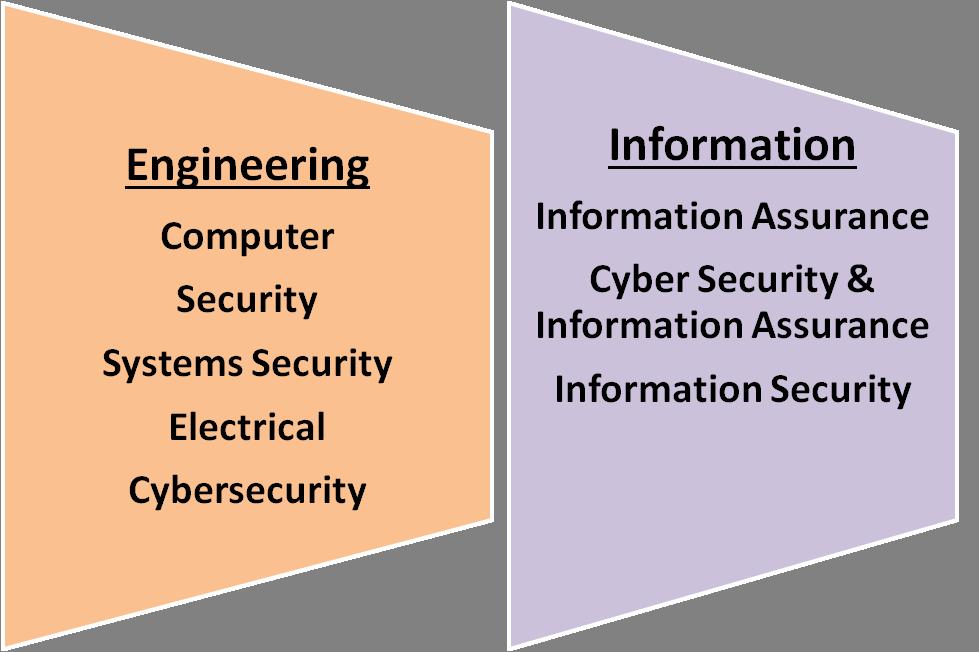 security eng smart