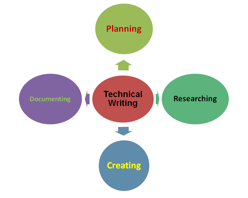 technical writing smart