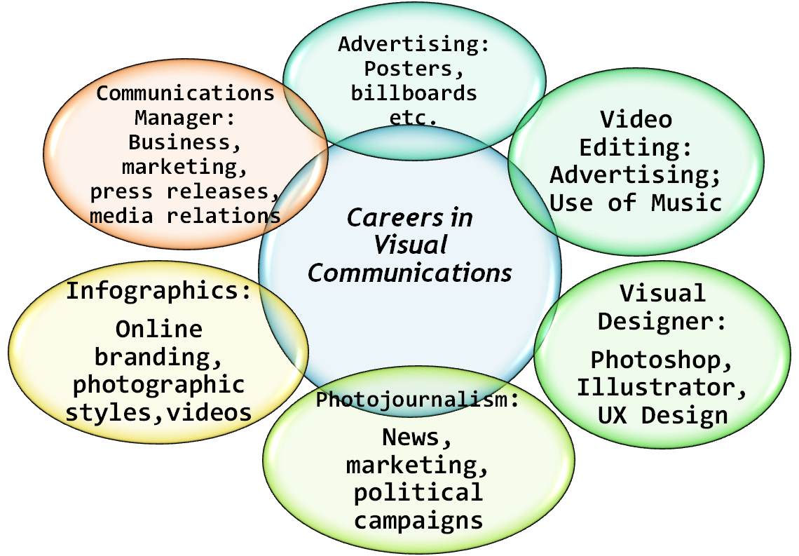 What Can I Do With A Degree In Visual Communications