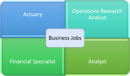 Business Jobs with a degree in math
