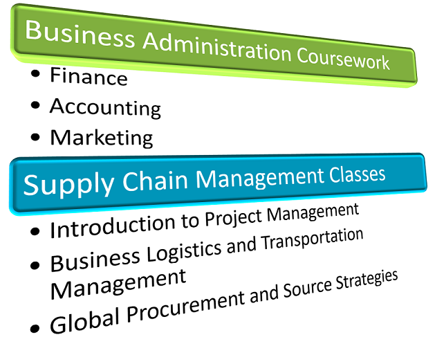 Curriculum Differences Between a Business Administration Degree and a Supply Chain Management Degree