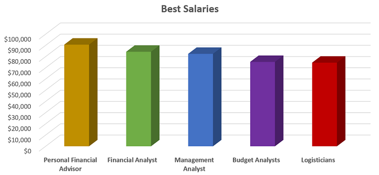 Best salaries with a business degree