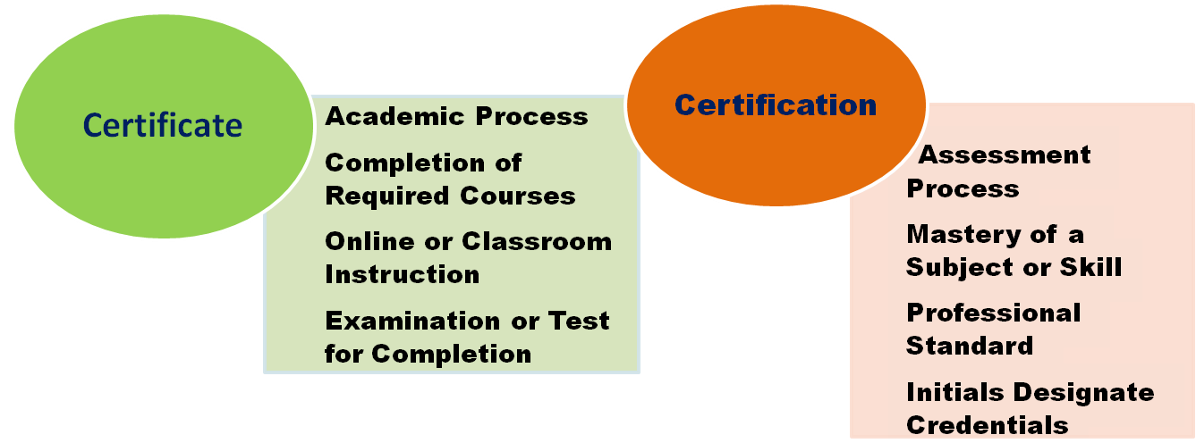 What Is The Difference Between Certifications And A Certificate In
