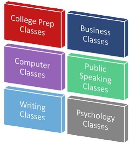 High school classes for management majors