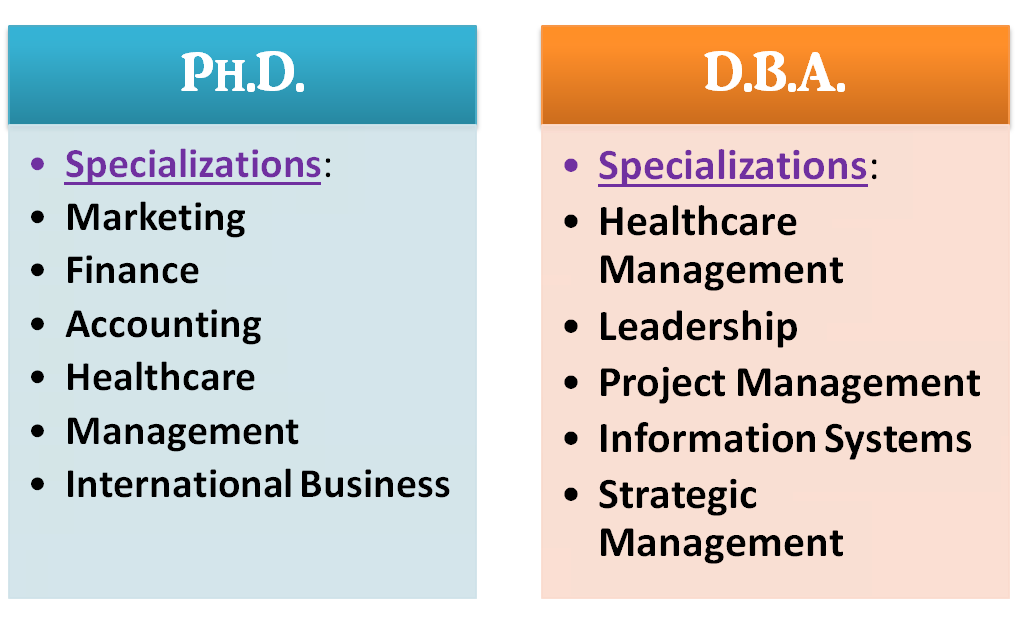 What is the Difference in a Doctorate of Business Administration vs. a Ph.D.  in Business?
