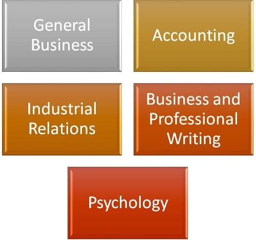 What Classes Will I Have to Take for a Degree in Human Resources?