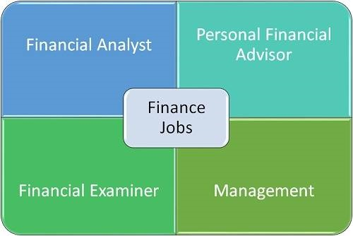 What Kind of Job Can You Get With a Degree in Finance?