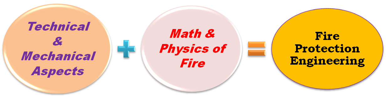 fire protection smart equation