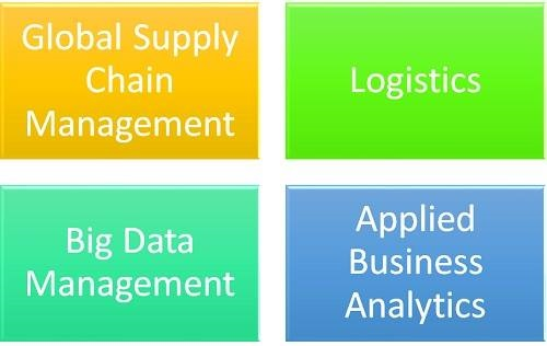 What Classes Will I Have to Take for a Degree in Supply Chain Management?