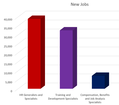What Is the Demand for a Degree in Human Resources?