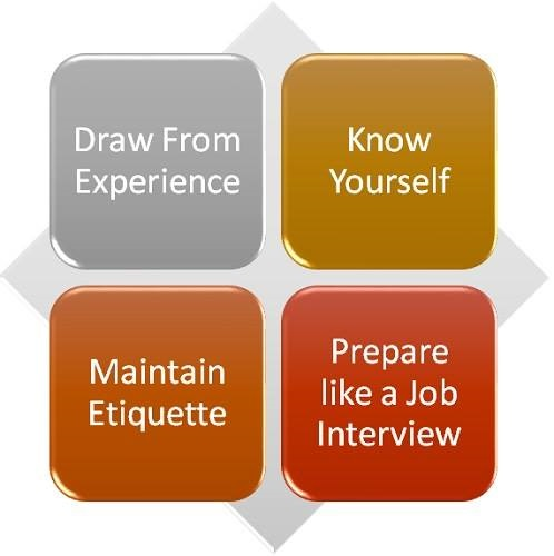 What Should You Know When Interviewing for Acceptance Into an MBA Program?