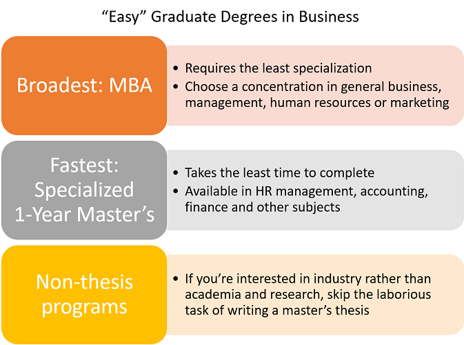 What Are the Easiest Graduate Degrees to Get in Business?