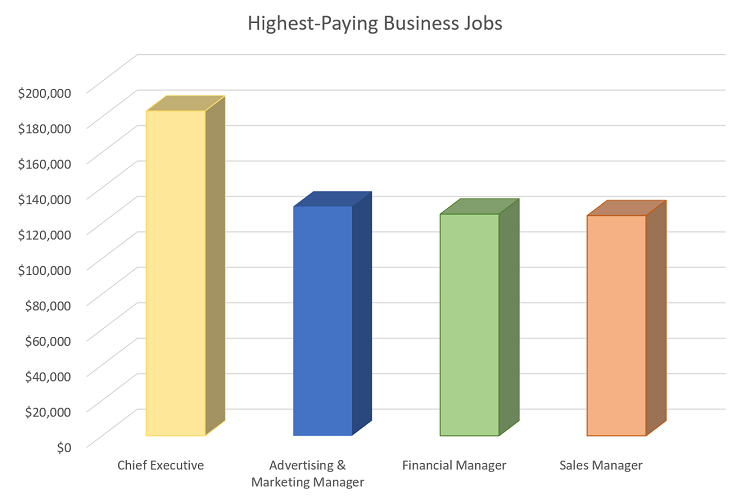 What Are the Highest-Paying Jobs in Business Administration?