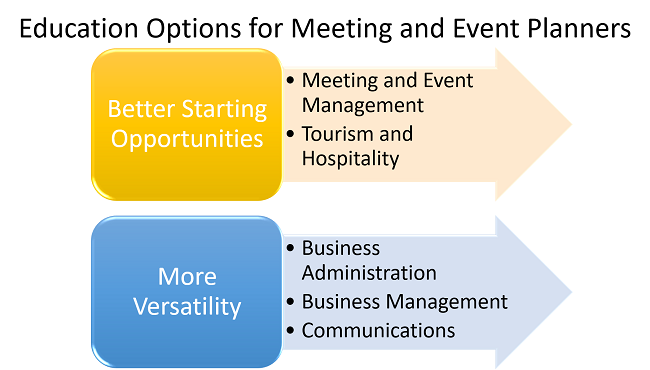 What Degree Do People With a Job in Meeting and Event Planning Have?