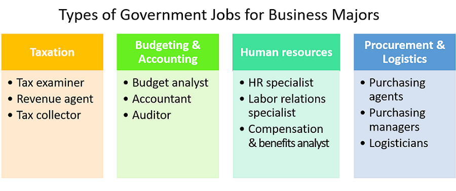 What Government Jobs Can You Get With a Business Degree?