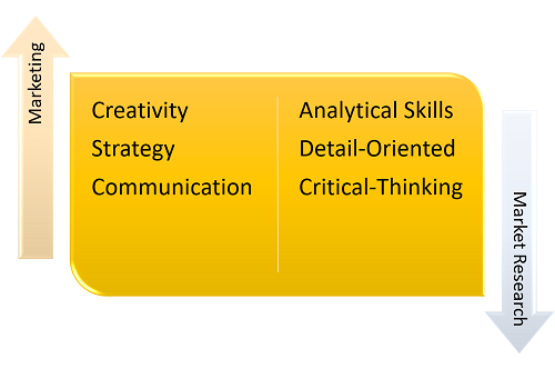 What Is the Difference Between a Degree in Marketing and a Degree in Market Research?