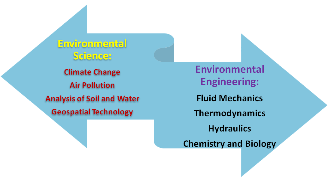 environmental science vs environmental engineering