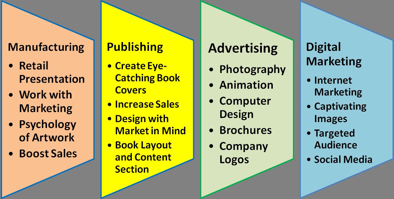 industries hire graphic designer