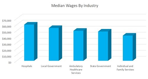 Median Social Worker Wage by Industry