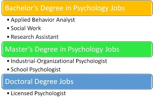 How Advanced Does My Degree in Psychology Need to Be to Get a Good Job?