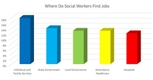 Is Social Work a Growing Industry?