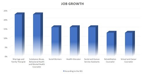 Job growth in counseling and other community and social service professions