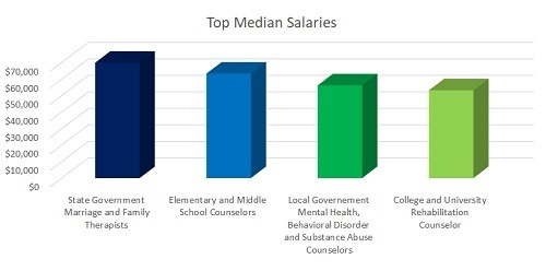 What Are the Highest Paying Jobs in Counseling?