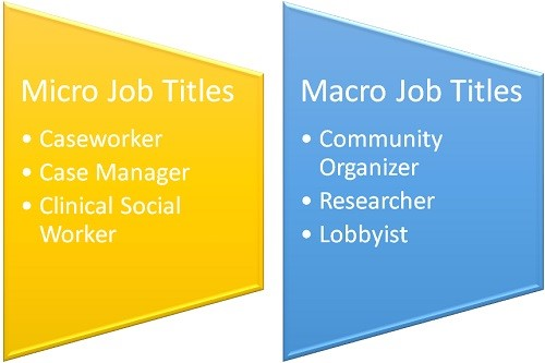 What Is the Difference Between Micro and Macro Social Work?
