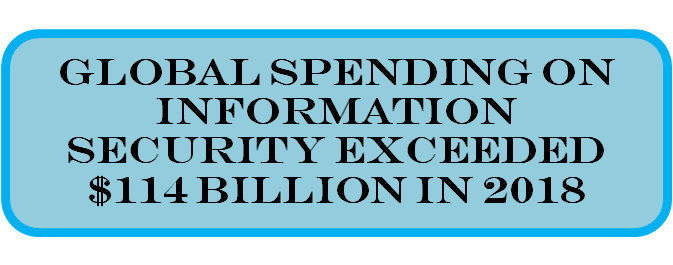 global spending security text