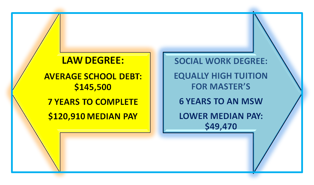 SOCIAL WORK VS LAW