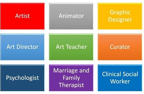 What Are Some Other Careers Related to Art Therapy?