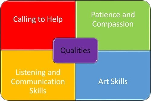 What Makes Someone a Good Art Therapist?